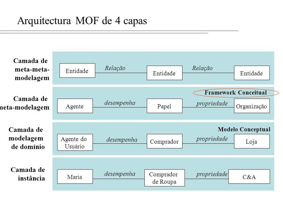 Arquitectura MOF de 4 capas Agente do Usuário LojaComprador desempenha propriedade Modelo Conceptual Entidade Relação Entidade Relação Camada de meta-