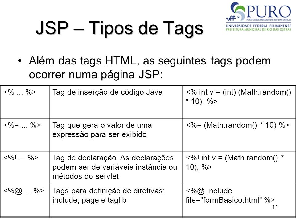 11 JSP – Tipos de Tags Além das tags HTML, as seguintes tags podem ocorrer numa página JSP: Tag de inserção de código Java Tag que gera o valor de uma