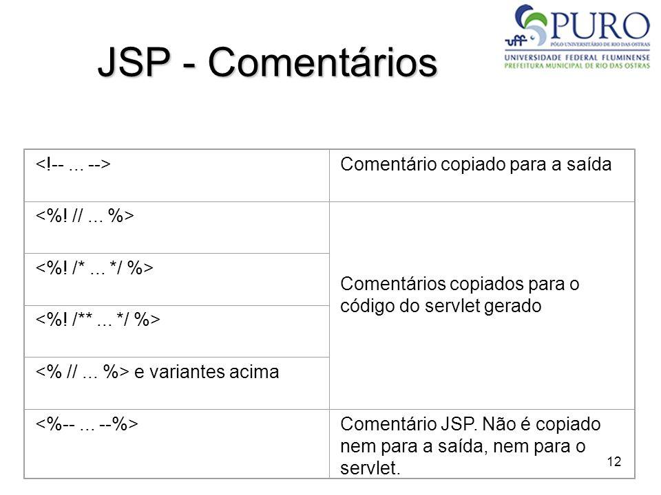 12 JSP - Comentários Comentário copiado para a saída Comentários copiados para o código do servlet gerado e variantes acima Comentário JSP. Não é copi