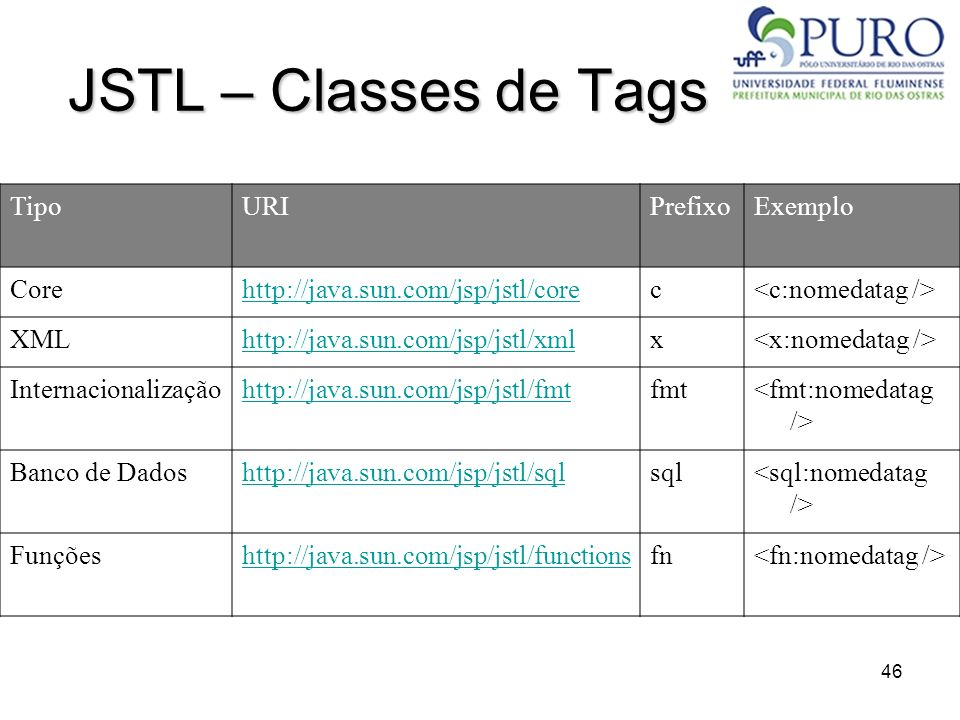 46 JSTL – Classes de Tags TipoURIPrefixoExemplo Corehttp://java.sun.com/jsp/jstl/corec XMLhttp://java.sun.com/jsp/jstl/xmlx Internacionalizaçãohttp://