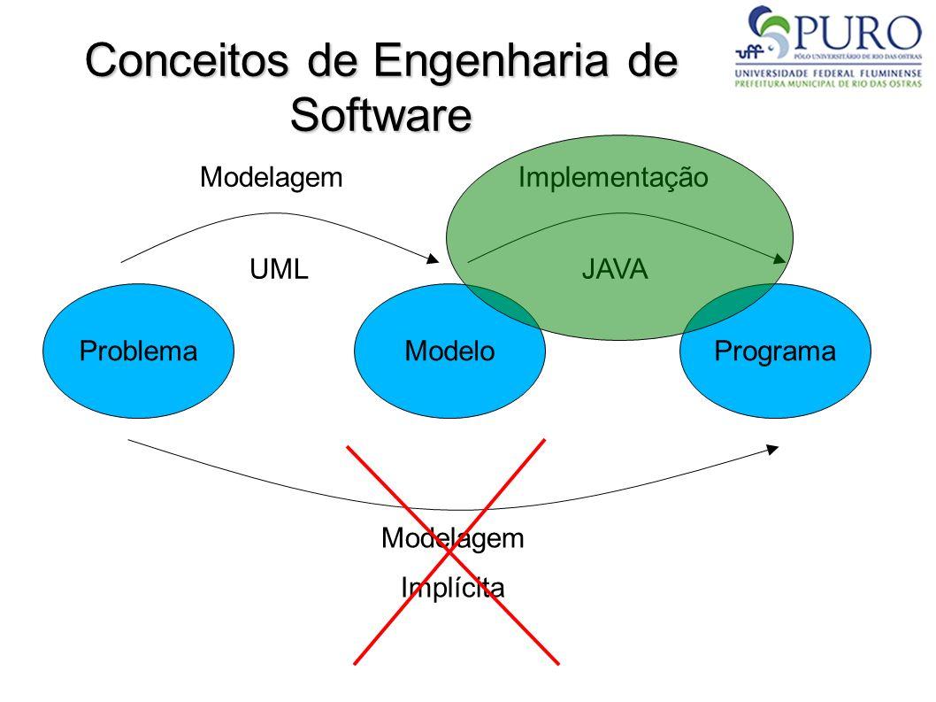 Conceitos de Engenharia de Software ProblemaModeloPrograma ModelagemImplementação UMLJAVA Modelagem Implícita