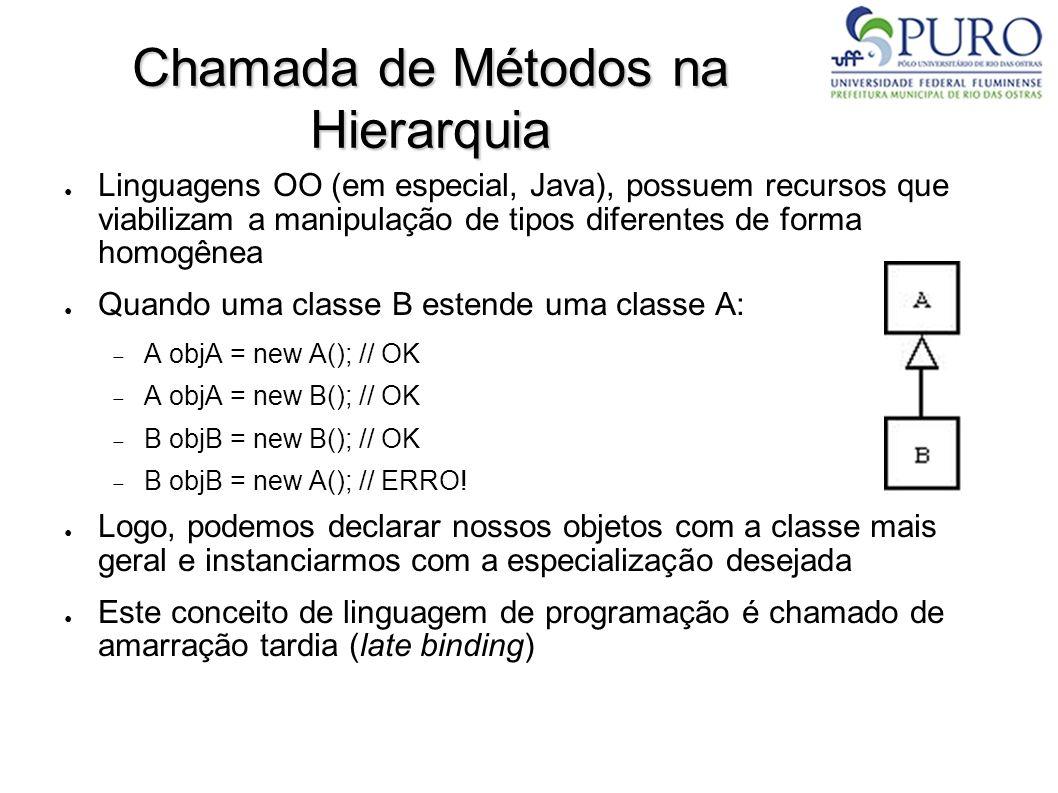 Chamada de Métodos na Hierarquia Linguagens OO (em especial, Java), possuem recursos que viabilizam a manipulação de tipos diferentes de forma homogên
