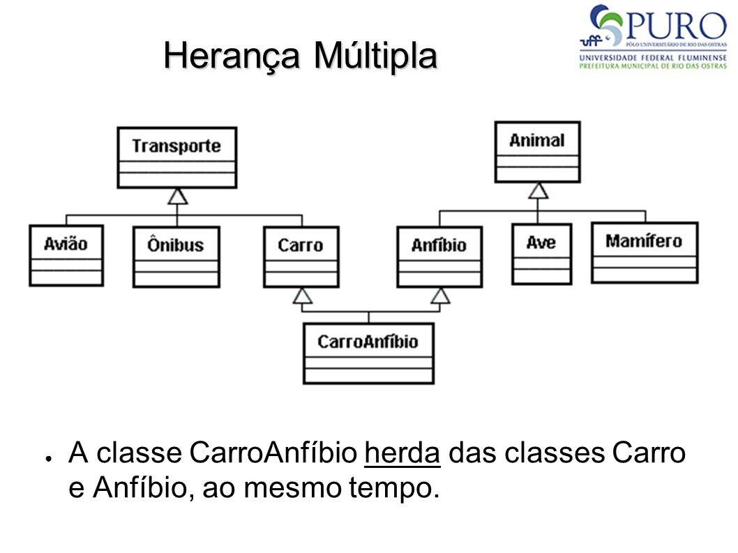 Herança Múltipla A classe CarroAnfíbio herda das classes Carro e Anfíbio, ao mesmo tempo.