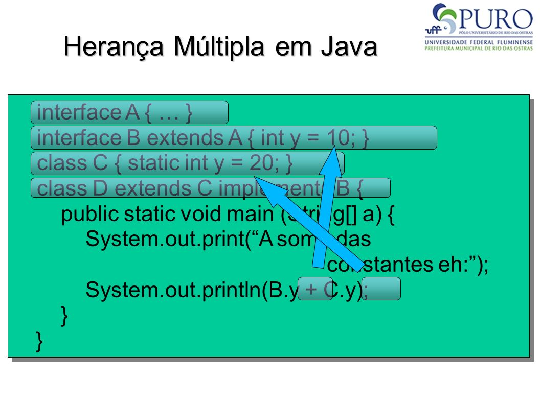 Herança Múltipla em Java interface A { … } interface B extends A { int y = 10; } class C { static int y = 20; } class D extends C implements B { publi