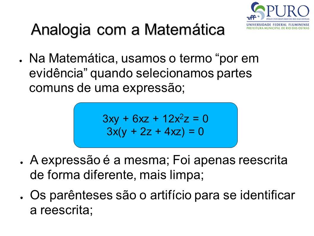 Analogia com a Matemática Na Matemática, usamos o termo por em evidência quando selecionamos partes comuns de uma expressão; 3xy + 6xz + 12x 2 z = 0 3