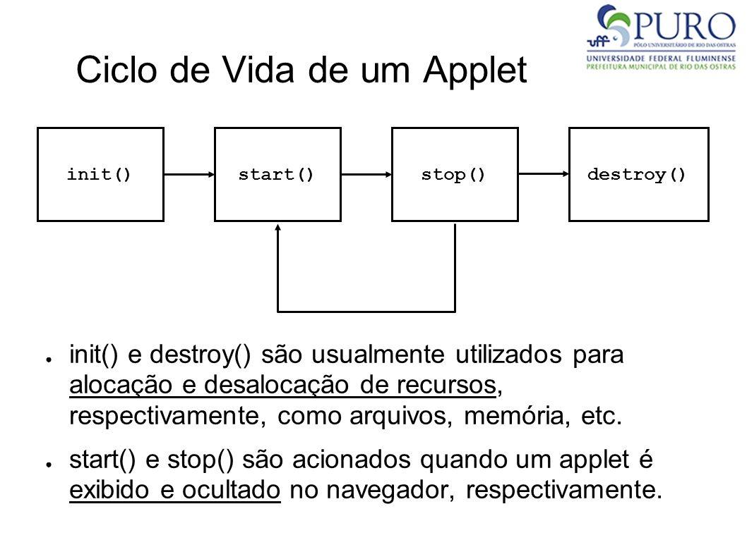 Ciclo de Vida de um Applet init()start()stop()destroy() init() e destroy() são usualmente utilizados para alocação e desalocação de recursos, respecti