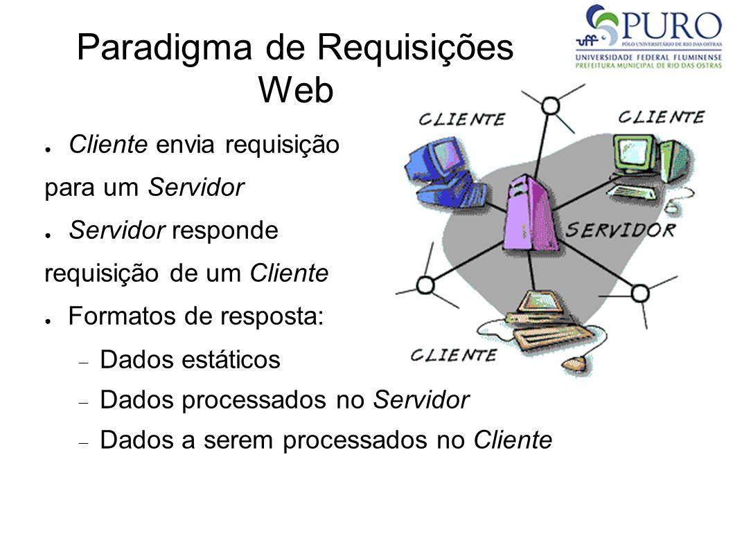 Paradigma de Requisições Web Cliente envia requisição para um Servidor Servidor responde requisição de um Cliente Formatos de resposta: Dados estático
