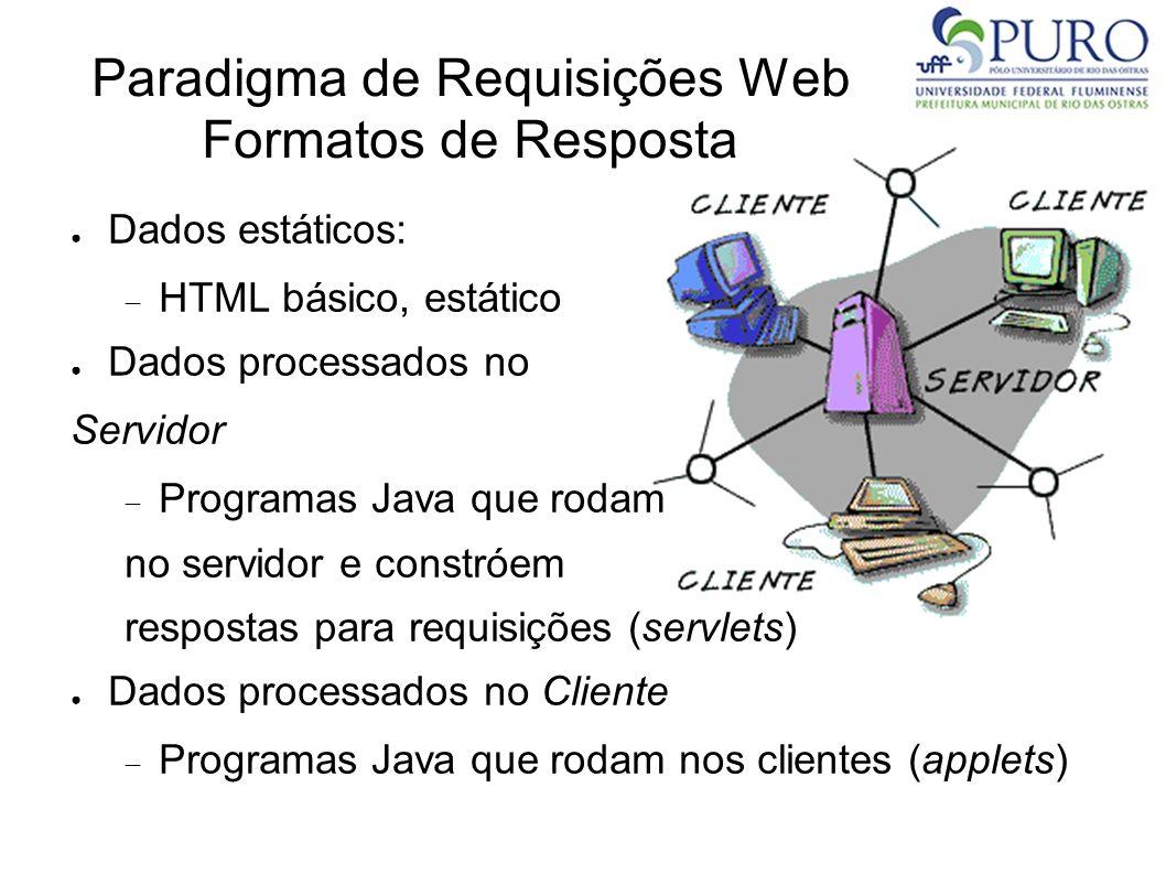 Paradigma de Requisições Web Formatos de Resposta Dados estáticos: HTML básico, estático Dados processados no Servidor Programas Java que rodam no ser