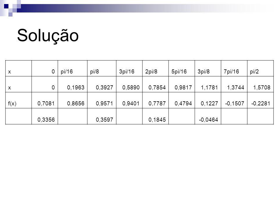 Solução x0pi/16pi/83pi/162pi/85pi/163pi/87pi/16pi/2 x00,19630,39270,58900,78540,98171,17811,37441,5708 f(x)0,70810,86560,95710,94010,77870,47940,1227-
