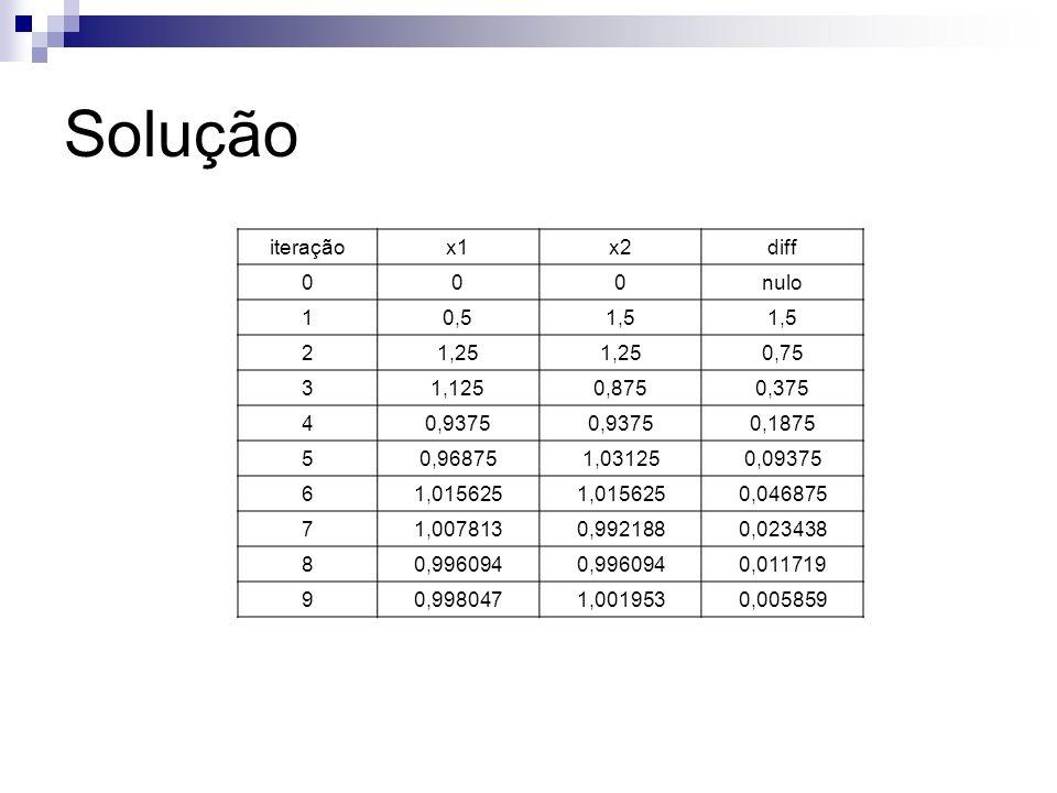 Solução iteraçãox1x2diff 000nulo 10,51,5 21,25 0,75 31,1250,8750,375 40,9375 0,1875 50,968751,031250,09375 61,015625 0,046875 71,0078130,9921880,02343