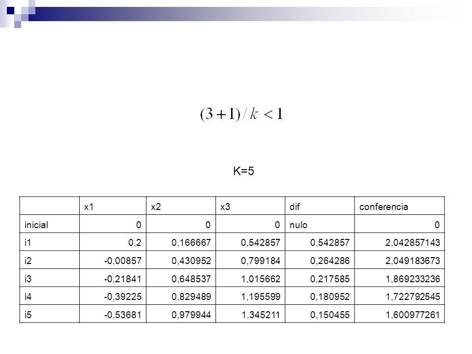 x1x2x3difconferencia inicial000nulo0 i10,20,1666670,542857 2,042857143 i2-0,008570,4309520,7991840,2642862,049183673 i3-0,218410,6485371,0156620,21758