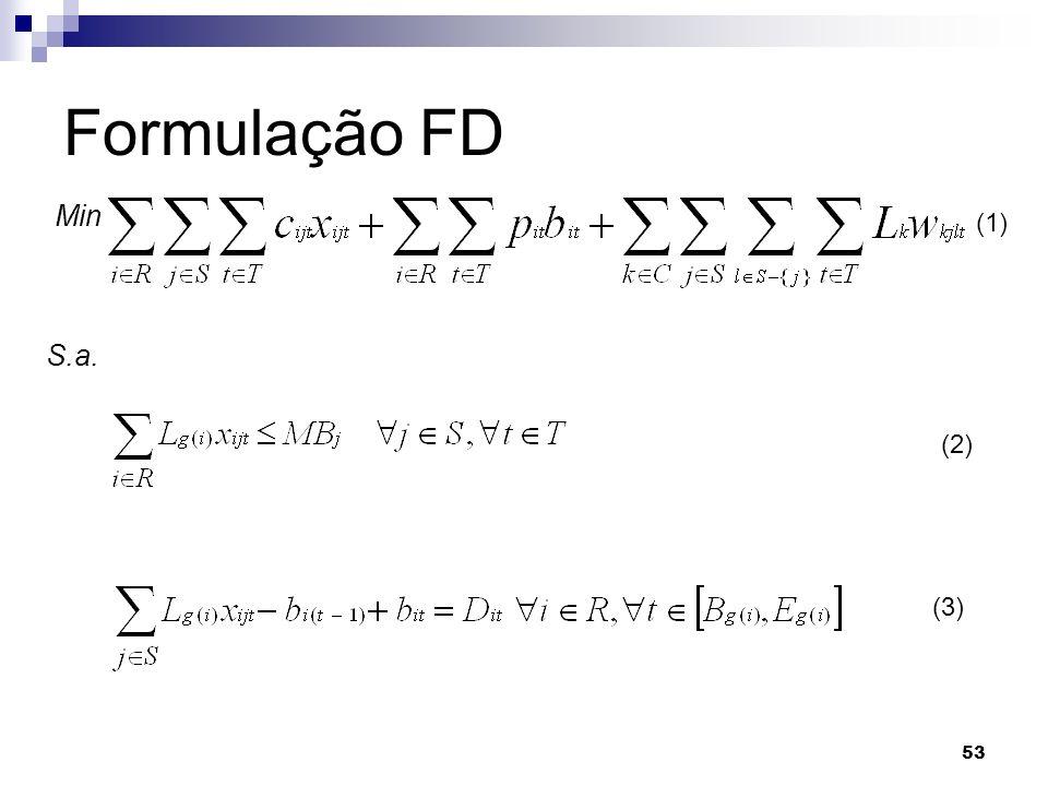 53 Formulação FD Min S.a. (1) (3) (2)