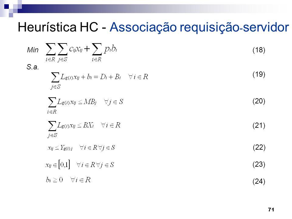 71 Heurística HC - Associação requisição - servidor Min S.a. (18) (19) (20) (21) (22) (23) (24)