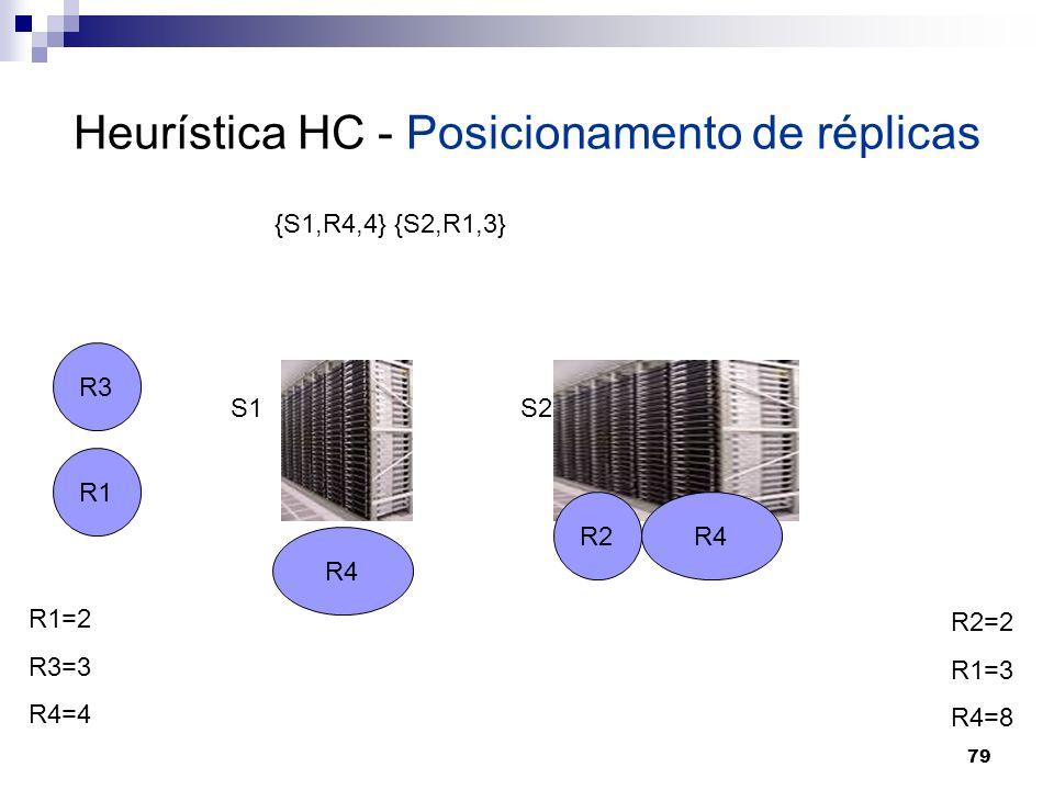 79 Heurística HC - Posicionamento de réplicas R1 R2 R3 R4 S1S2 R1=2 R3=3 R4=4 R2=2 R1=3 R4=8 {S1,R4,4} {S2,R1,3} R4
