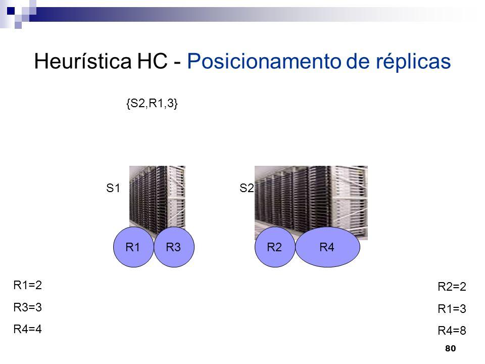 80 Heurística HC - Posicionamento de réplicas R1R2R3R4 S1S2 R1=2 R3=3 R4=4 R2=2 R1=3 R4=8 {S2,R1,3}