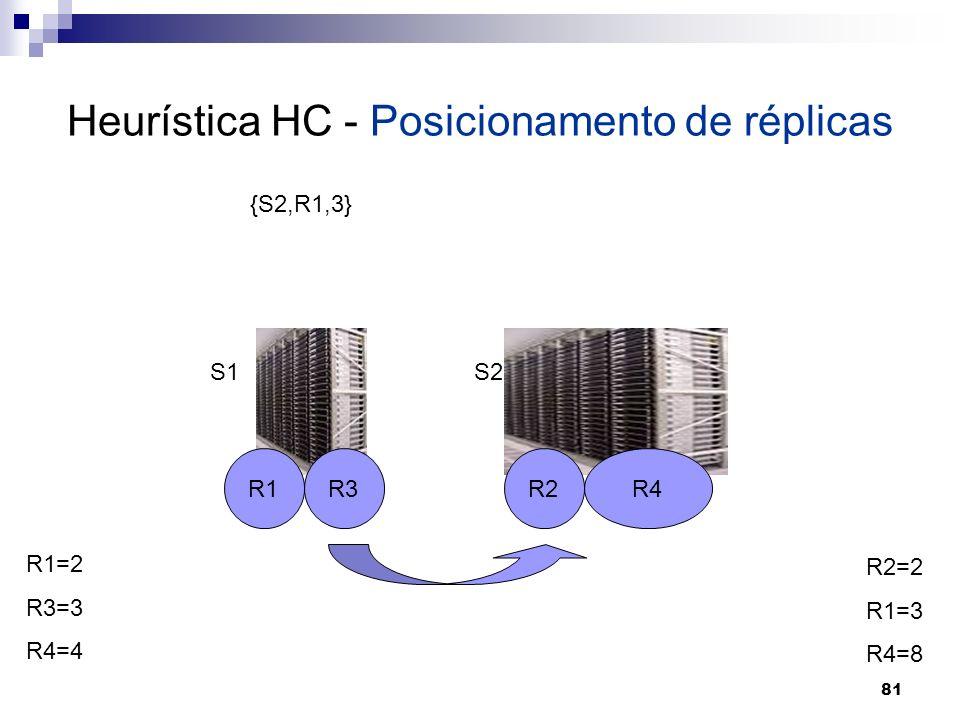 81 Heurística HC - Posicionamento de réplicas R1R2R3R4 S1S2 R1=2 R3=3 R4=4 R2=2 R1=3 R4=8 {S2,R1,3}