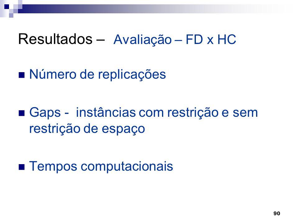 90 Resultados – Avaliação – FD x HC Número de replicações Gaps - instâncias com restrição e sem restrição de espaço Tempos computacionais