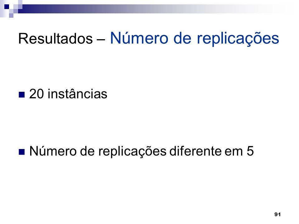 91 Resultados – Número de replicações 20 instâncias Número de replicações diferente em 5
