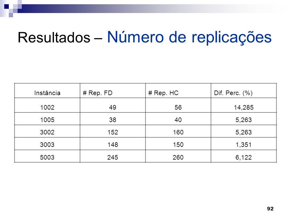 92 Resultados – Número de replicações Instância# Rep. FD# Rep. HCDif. Perc. (%) 1002495614,285 100538405,263 30021521605,263 30031481501,351 500324526