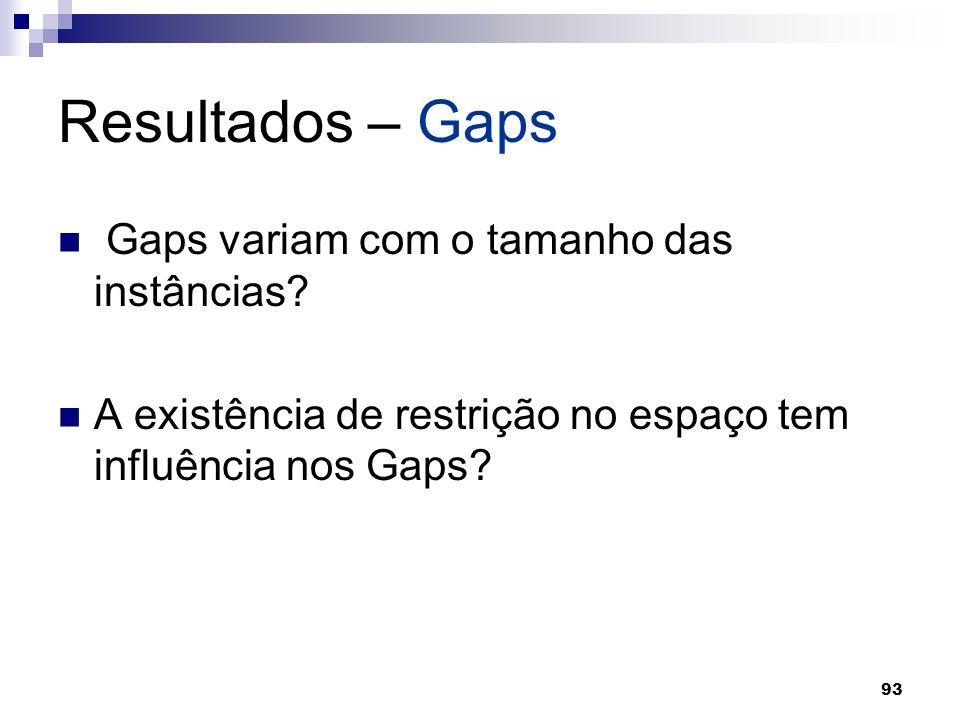 93 Resultados – Gaps Gaps variam com o tamanho das instâncias? A existência de restrição no espaço tem influência nos Gaps?