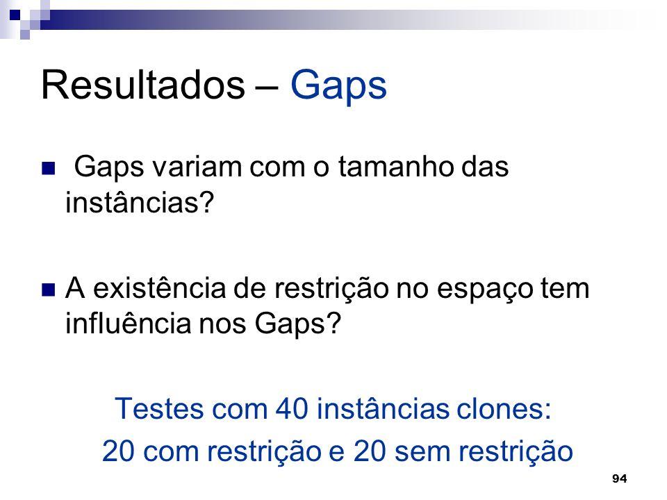 94 Resultados – Gaps Gaps variam com o tamanho das instâncias? A existência de restrição no espaço tem influência nos Gaps? Testes com 40 instâncias c