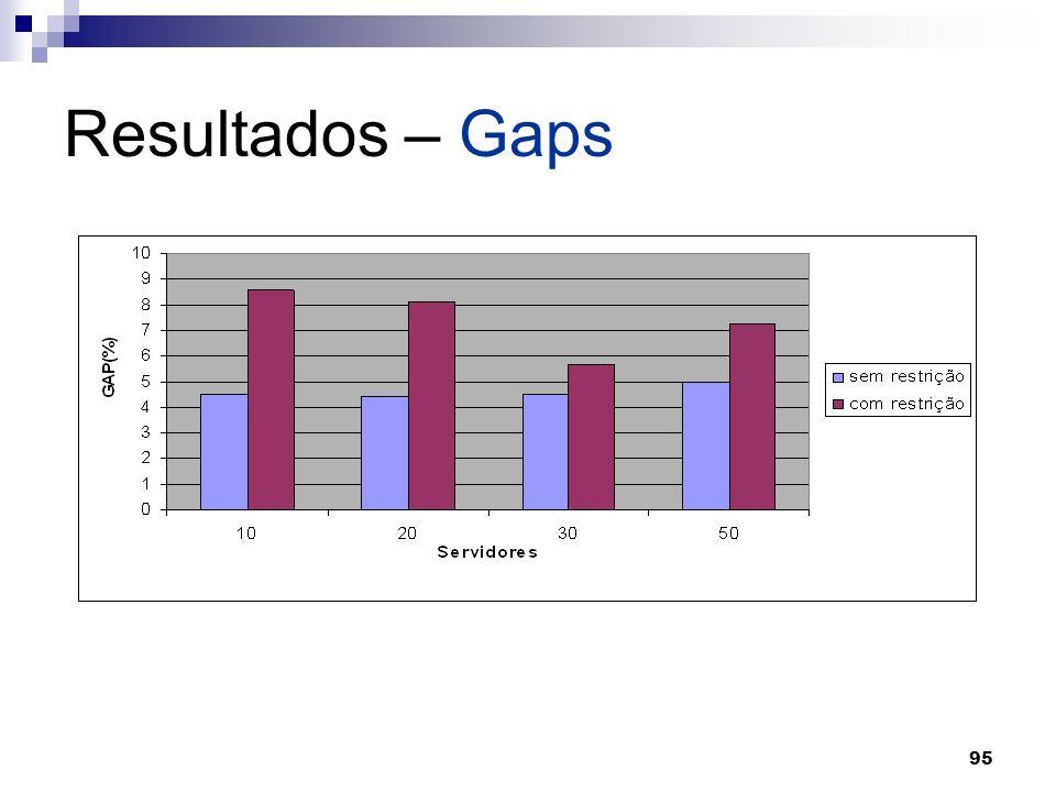 95 Resultados – Gaps