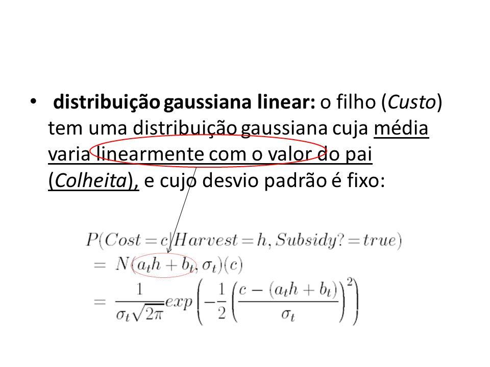 distribuição gaussiana linear: o filho (Custo) tem uma distribuição gaussiana cuja média varia linearmente com o valor do pai (Colheita), e cujo desvi