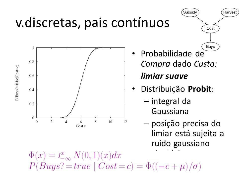 v.discretas, pais contínuos Probabilidade de Compra dado Custo: limiar suave Distribuição Probit: – integral da Gaussiana – posição precisa do limiar