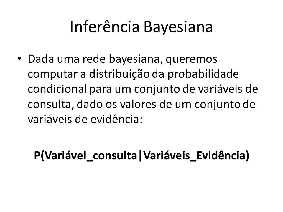 Inferência Bayesiana Dada uma rede bayesiana, queremos computar a distribuição da probabilidade condicional para um conjunto de variáveis de consulta,