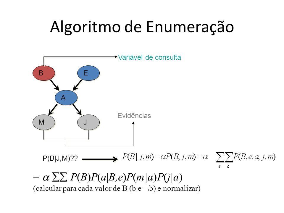 Algoritmo de Enumeração B B E E A A M M J J P(B|J,M)?? Evidências Variável de consulta = P(B)P(a|B,e)P(m|a)P(j|a) (calcular para cada valor de B (b e