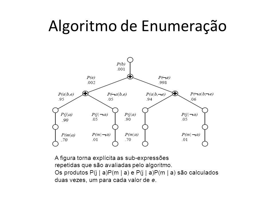 Algoritmo de Enumeração A figura torna explícita as sub-expressões repetidas que são avaliadas pelo algoritmo. Os produtos P(j | a)P(m | a) e P(j | a)