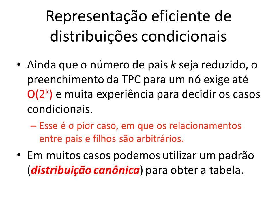 Representação eficiente de distribuições condicionais Distribuição canônica: – ajustar a distribuição de probabilidades em cada nó a alguma forma padrão.