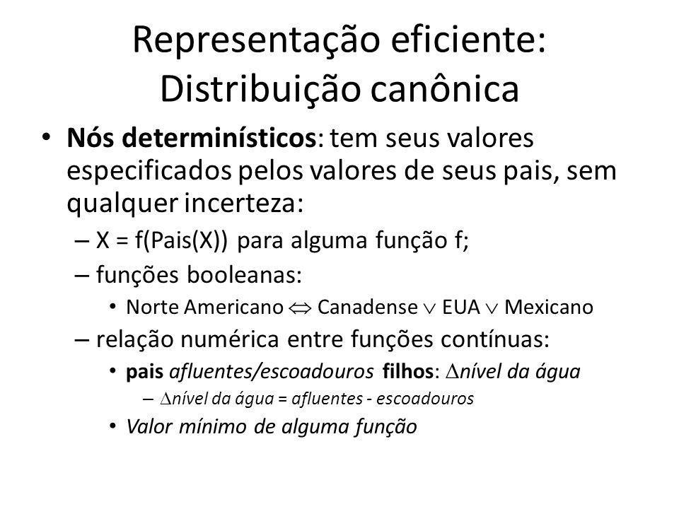 Representação eficiente: Distribuição canônica Nós determinísticos: tem seus valores especificados pelos valores de seus pais, sem qualquer incerteza: