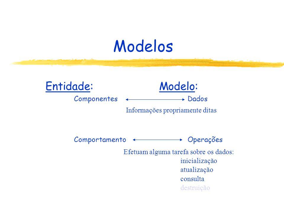 Modelos Entidade:Modelo: ComponentesDados ComportamentoOperações Informações propriamente ditas Efetuam alguma tarefa sobre os dados: inicialização at