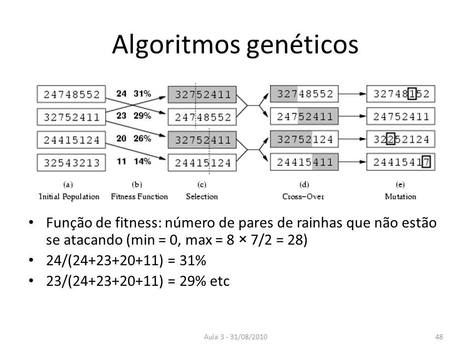 Aula 3 - 31/08/2010 Algoritmos genéticos Função de fitness: número de pares de rainhas que não estão se atacando (min = 0, max = 8 × 7/2 = 28) 24/(24+23+20+11) = 31% 23/(24+23+20+11) = 29% etc 48