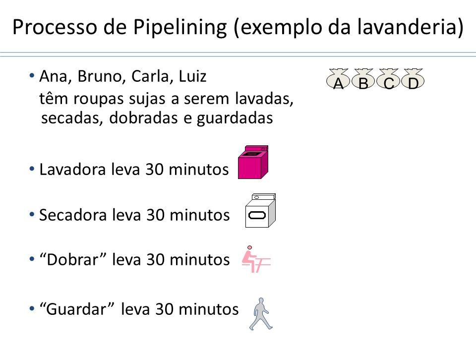 Processo de Pipelining (exemplo da lavanderia) Ana, Bruno, Carla, Luiz têm roupas sujas a serem lavadas, secadas, dobradas e guardadas Lavadora leva 3