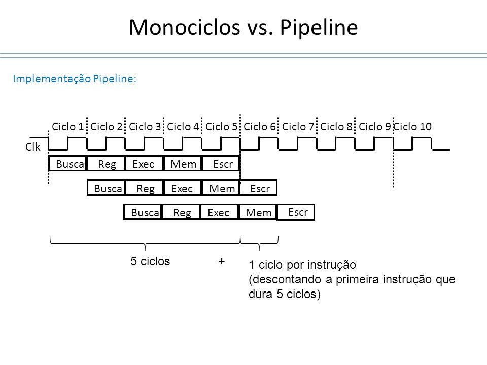 Monociclos vs. Pipeline Clk Ciclo 1Ciclo 2Ciclo 3Ciclo 4Ciclo 5Ciclo 6Ciclo 7Ciclo 8Ciclo 9Ciclo 10 Implementação Pipeline: BuscaRegExecMemEscr BuscaR