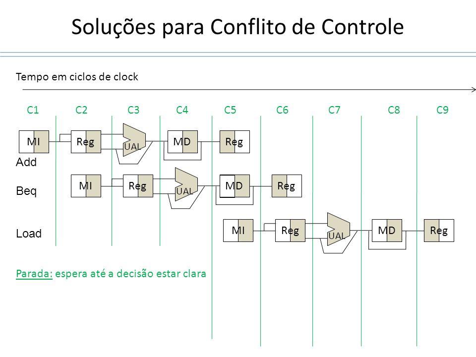 Soluções para Conflito de Controle MIRegMDReg UAL C1C2C3C4C5C6C7 Tempo em ciclos de clock MIRegMDReg UAL MIRegMDReg UAL C8C9 Parada: espera até a deci