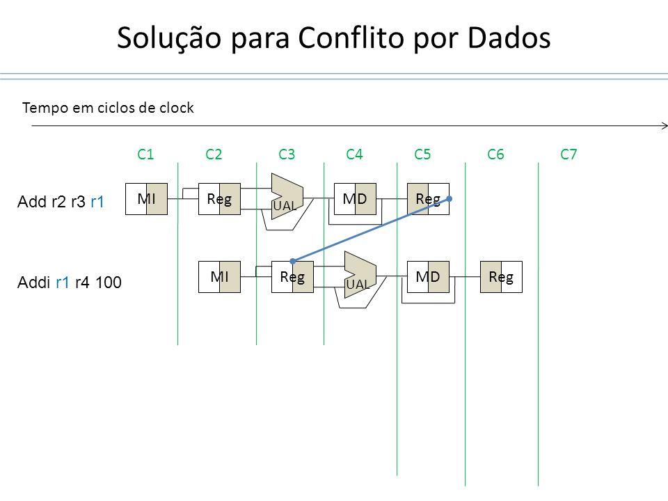 Solução para Conflito por Dados MIRegMDReg UAL C1C2C3C4C5C6C7 Tempo em ciclos de clock MIRegMDReg UAL Add r2 r3 r1 Addi r1 r4 100