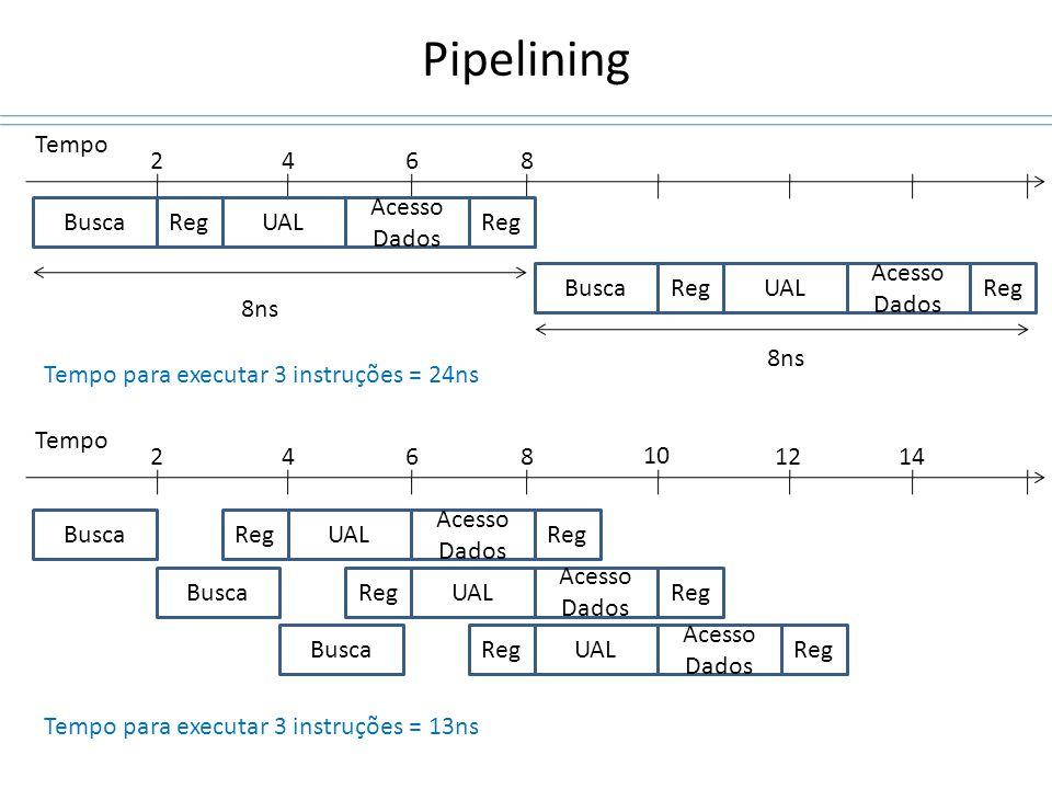 Pipelining Tempo BuscaRegUAL Acesso Dados Reg BuscaRegUAL Acesso Dados Reg 2468 8ns BuscaRegUAL Acesso Dados Reg Tempo 2468 BuscaRegUAL Acesso Dados R