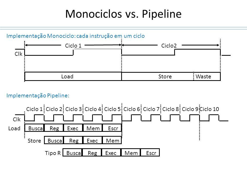 Monociclos vs. Pipeline Clk Ciclo 1Ciclo 2Ciclo 3Ciclo 4Ciclo 5Ciclo 6Ciclo 7Ciclo 8Ciclo 9Ciclo 10 Implementação Monociclo: cada instrução em um cicl
