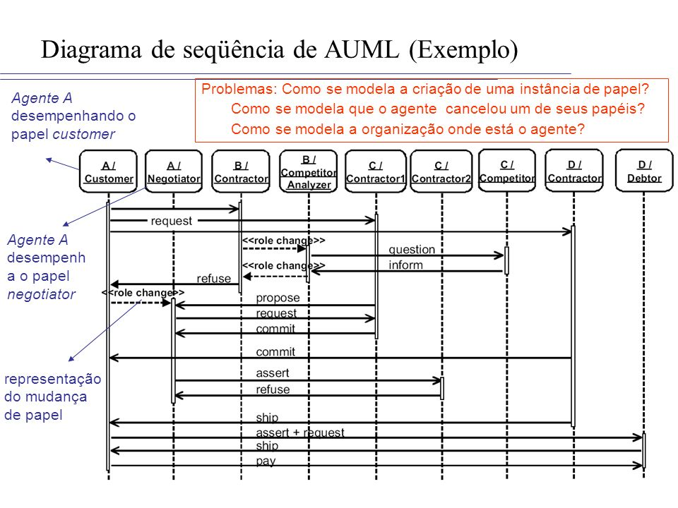 Diagrama de seqüência de AUML (Exemplo) Agente A desempenhando o papel customer Agente A desempenh a o papel negotiator representação do mudança de pa