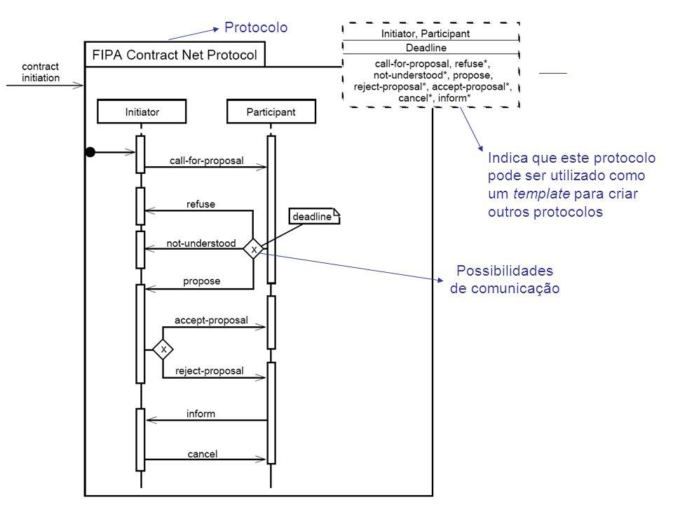 Possibilidades de comunicação Protocolo Indica que este protocolo pode ser utilizado como um template para criar outros protocolos