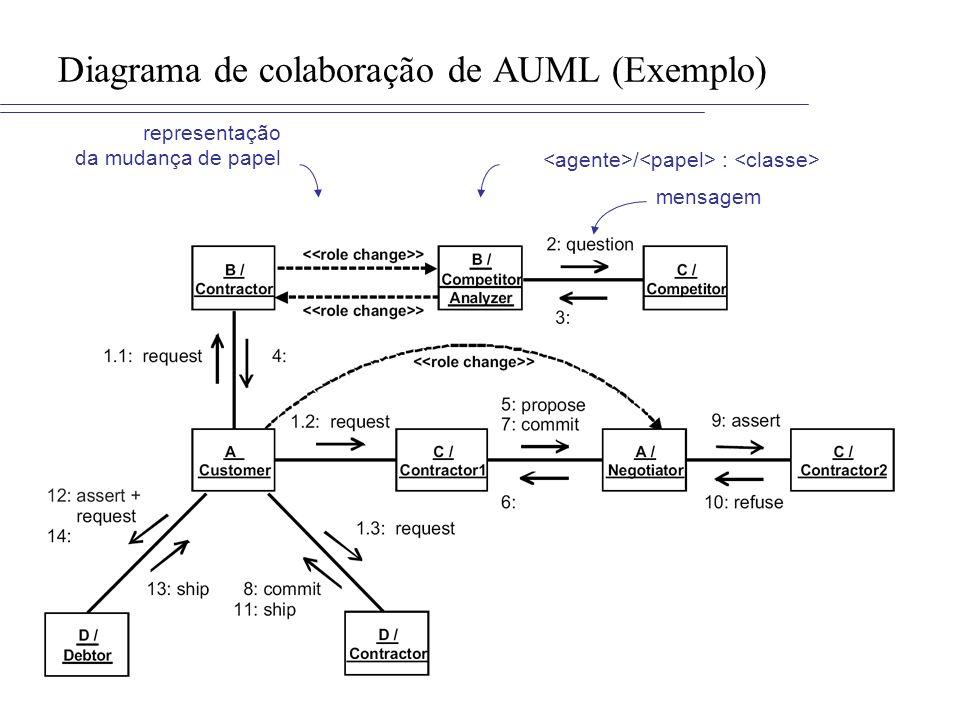 Diagrama de colaboração de AUML (Exemplo) representação da mudança de papel / : mensagem