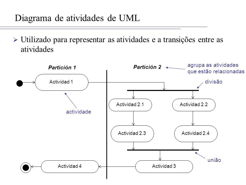 Diagrama de atividades de UML Utilizado para representar as atividades e a transições entre as atividades Actividad 1 Actividad 2.1 Actividad 2.4Activ
