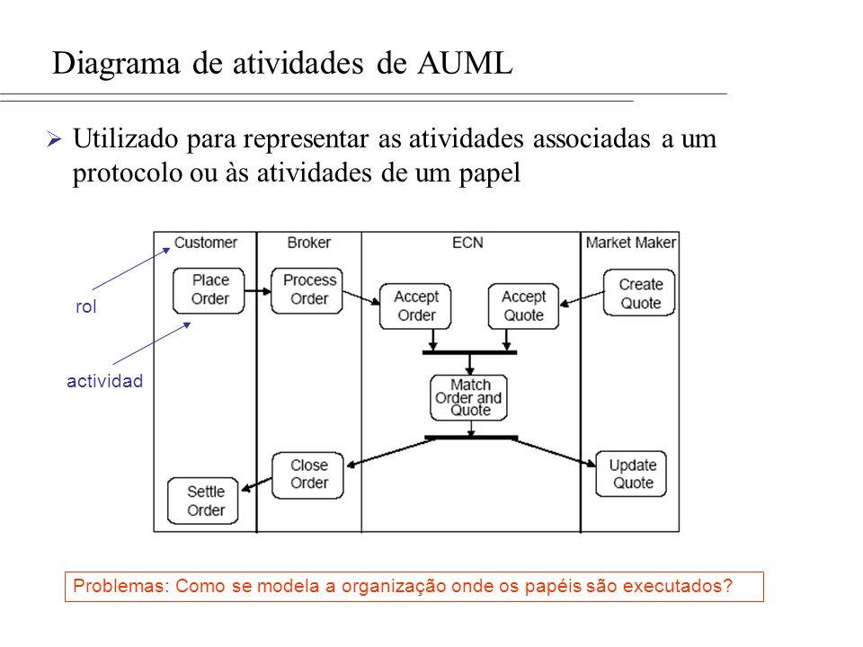 Diagrama de atividades de AUML Utilizado para representar as atividades associadas a um protocolo ou às atividades de um papel rol actividad Problemas