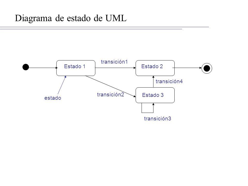 Diagrama de estado de UML estado Estado 1Estado 2 transición1 Estado 3 transición2 transición3 transición4