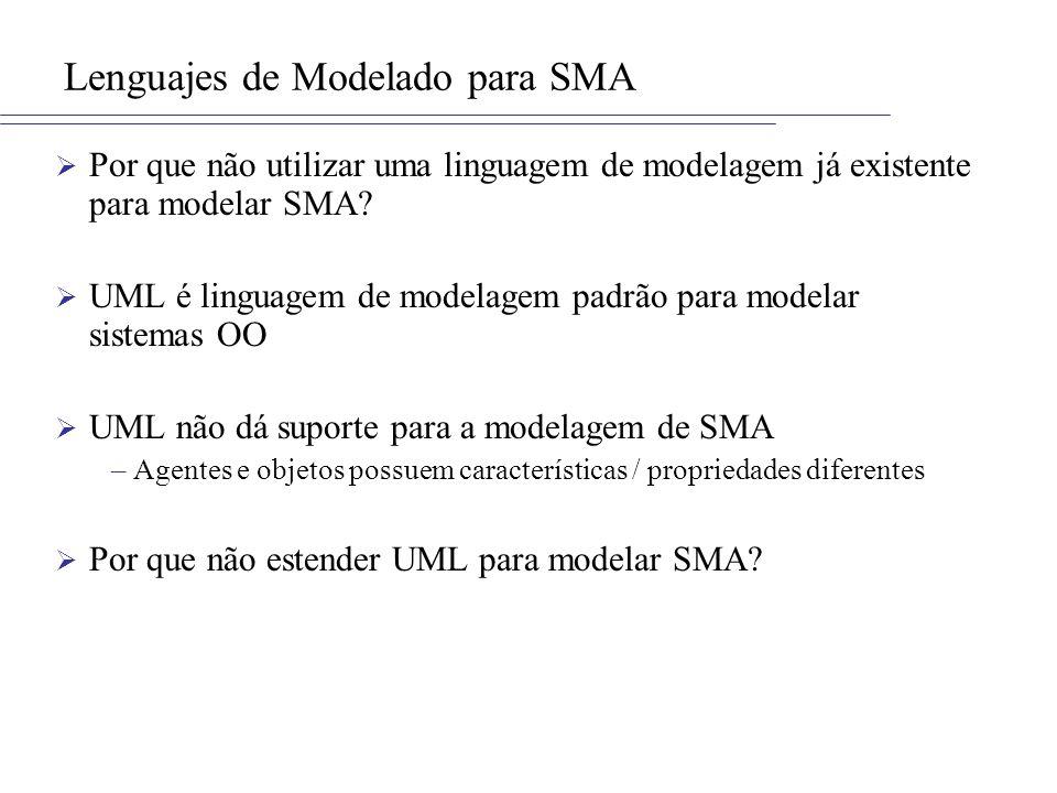 Linguagens de Modelagem para SMA Linguagem que estendem UML: –AUML –AORML –Transformação de Modelos + UML –MAS-ML Linguagem que não estendem UML: –ANote