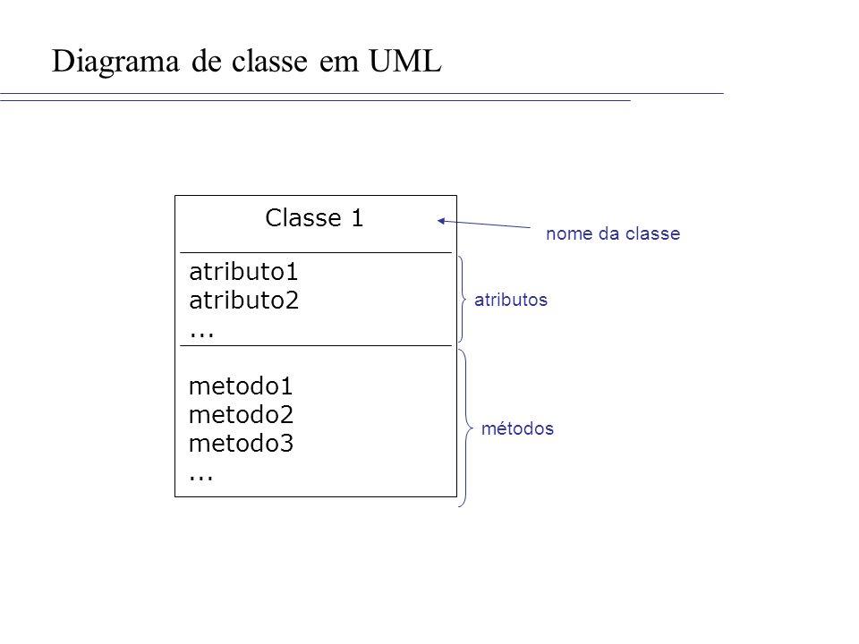 Diagrama de classe em UML Classe 1 atributo1 atributo2... metodo1 metodo2 metodo3... atributos métodos nome da classe