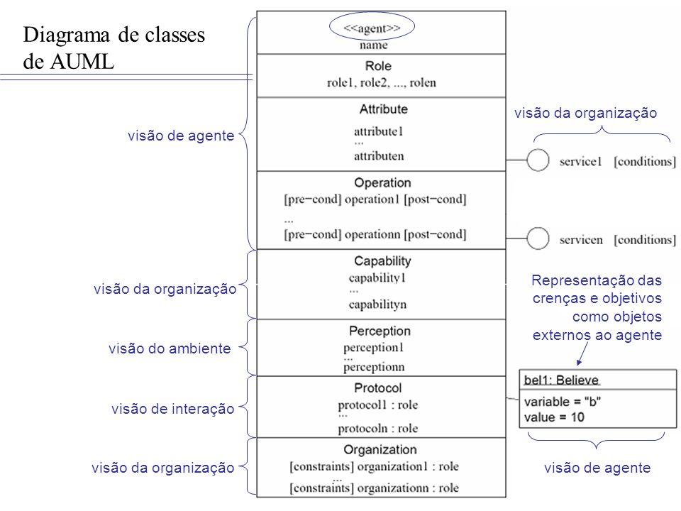 Diagrama de classes de AUML visão da organização visão de interação visão do ambiente visão de agente Representação das crenças e objetivos como objet